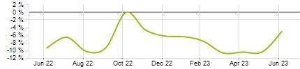 Discount / Premium Movement