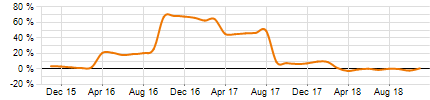 Share Intraday Performance