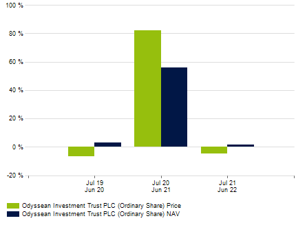 Jm multi strategy fund dividend option nav